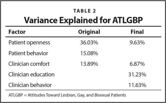 Variance Explained for ATLGBP