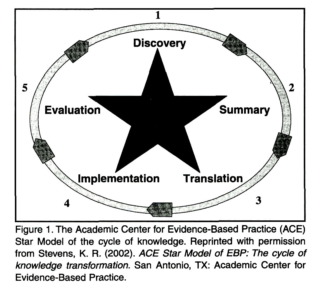 Evidence Based Nursing Practice To Infinity And Beyond