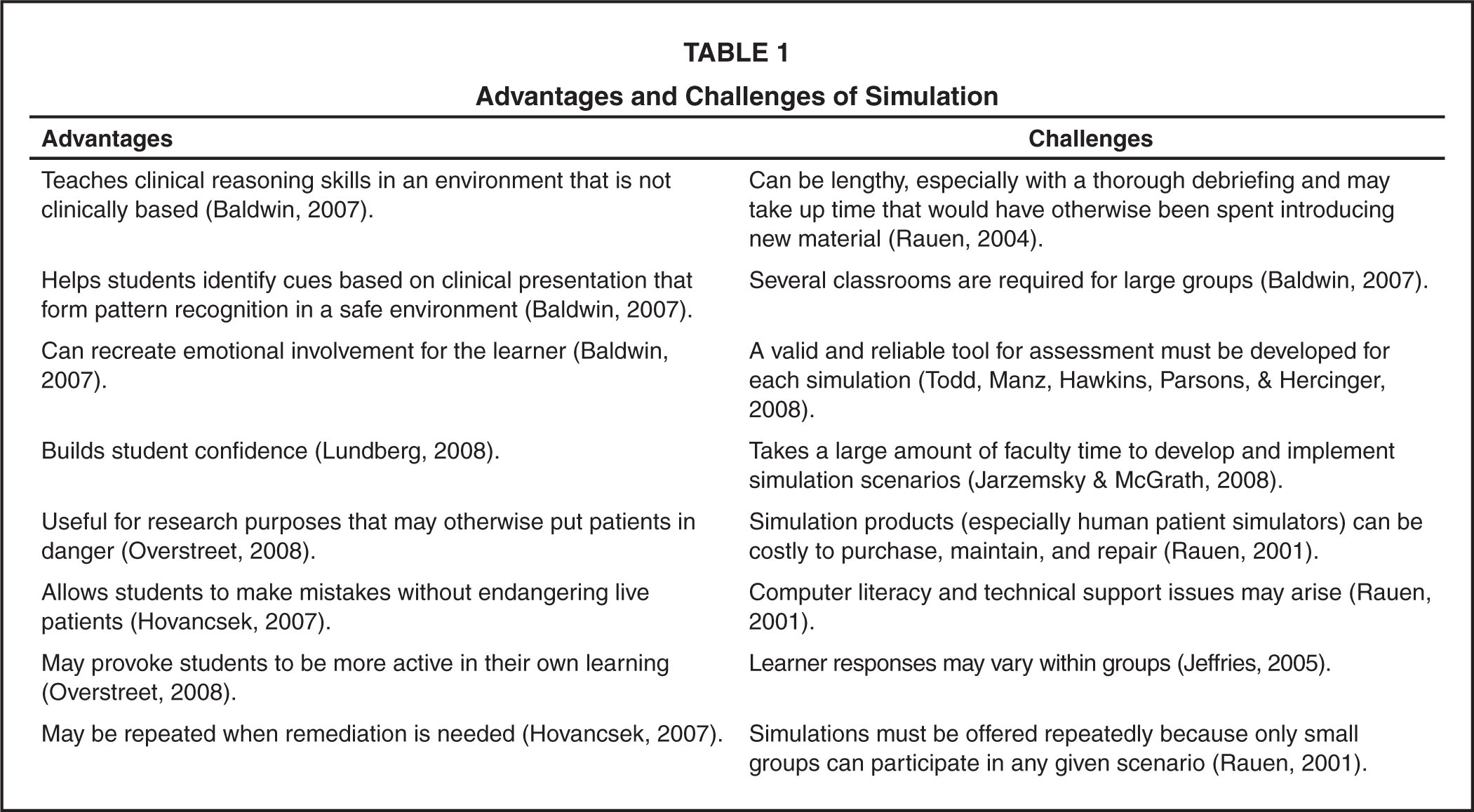 Development Of Simulation Scenarios For An Adolescent