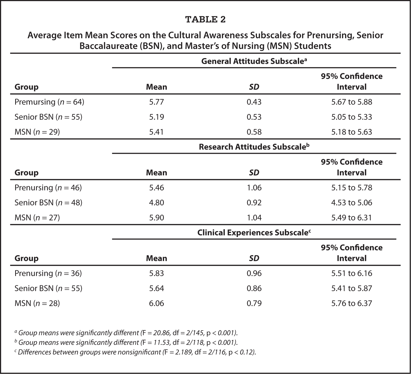 Cultural Diversity Among Nursing Students Re Ysis Of The Cultural Awareness Scale