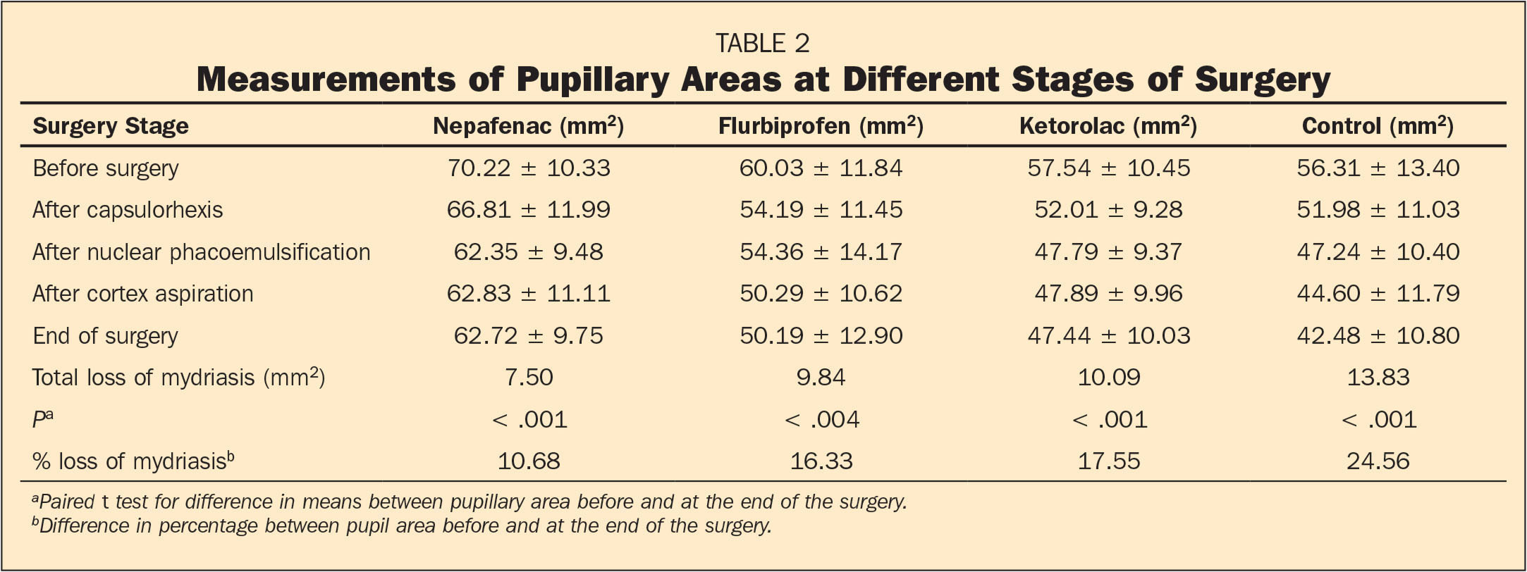 Effect Of Topical Nonsteroidal Anti Inflammatory Drugs On Pupillary Size During Uncomplicated