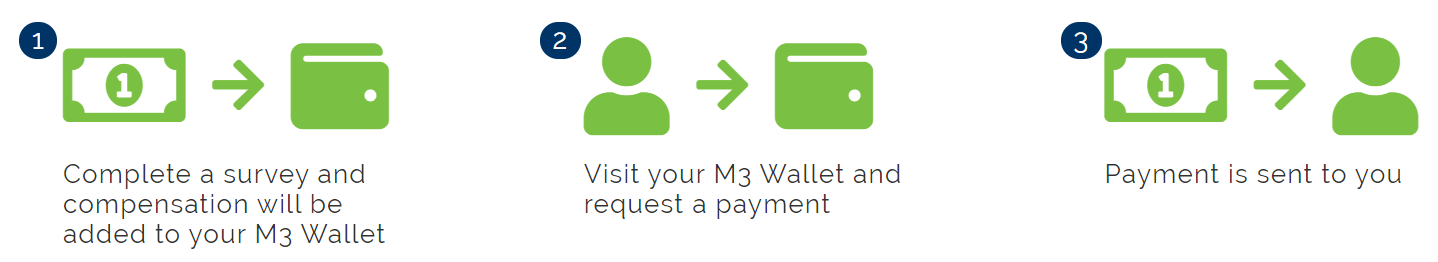 M3 Wallet