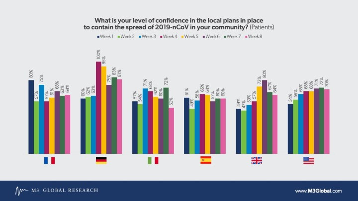Confidence in local plans - patients