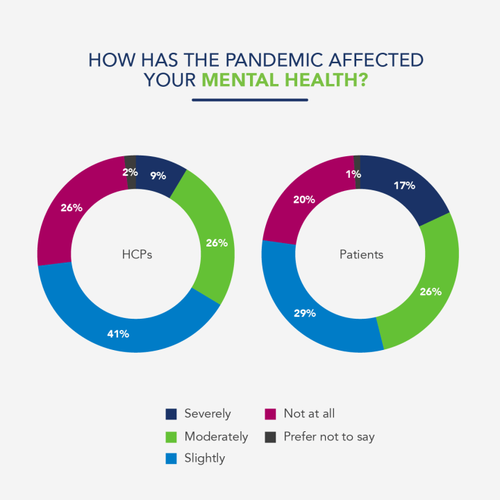75% of HCP respondents felt that the pandemic had impacted their mental health, to varying degrees. 34% reported that their mental health had been moderately or severely affected, with the majority (41%) responding that their mental health had only been slightly affected.