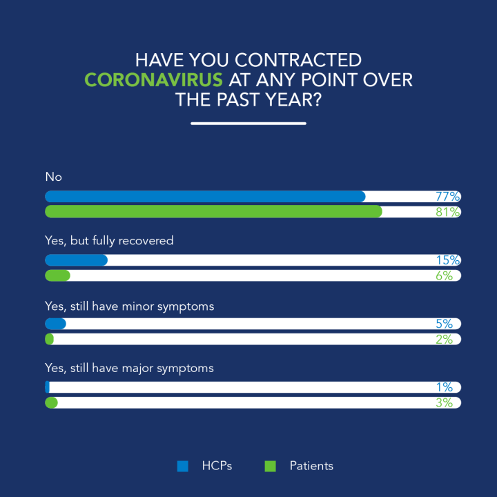 The number of respondents that had contracted COVID during the last 12 months was surprisingly low, with only 23% of HCPs, and 19% of the general public surveyed having contracted COVID. 5% of both groups still have enduring COVID-19 symptoms. In the UK there is a particularly high concentration of long COVID sufferers, with 45% of all the respondents who reported ongoing symptoms living in the UK.