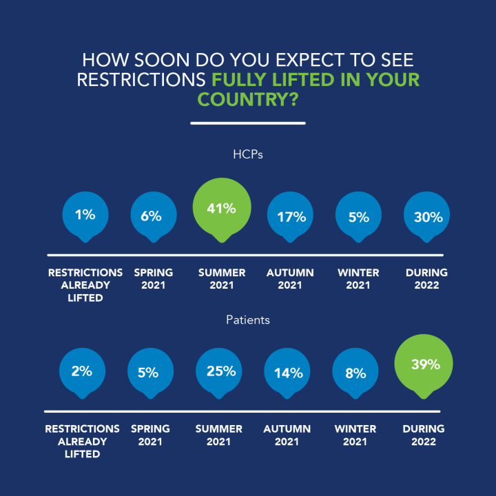 The varying availability of vaccinations appears to be correlated to expectations about when restrictions will be lifted locally. UK respondents were much more positive that restrictions would be fully lifted this summer with 41% compared to 25% across other markets. Overall, across all countries, the majority (39%) thought that restrictions wouldn't be fully lifted until 2022.