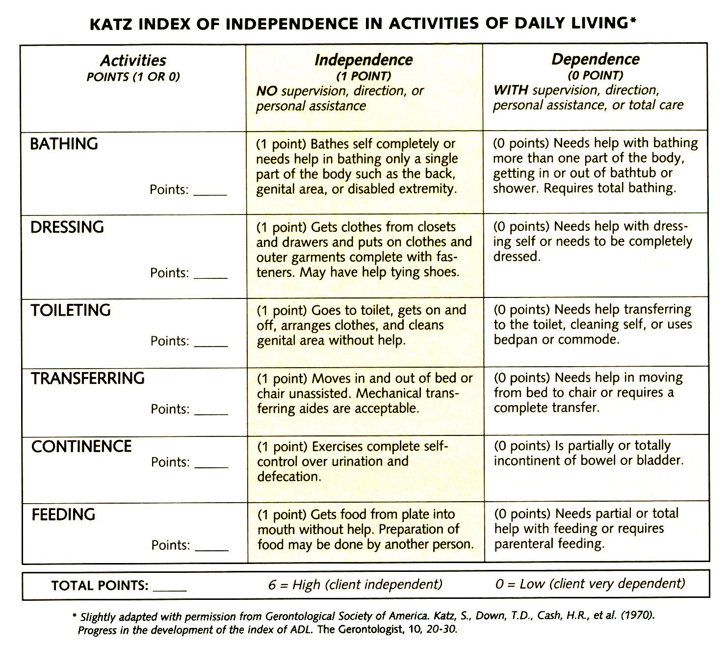 Katz Index Of Independence In Activities Of Daily Living
