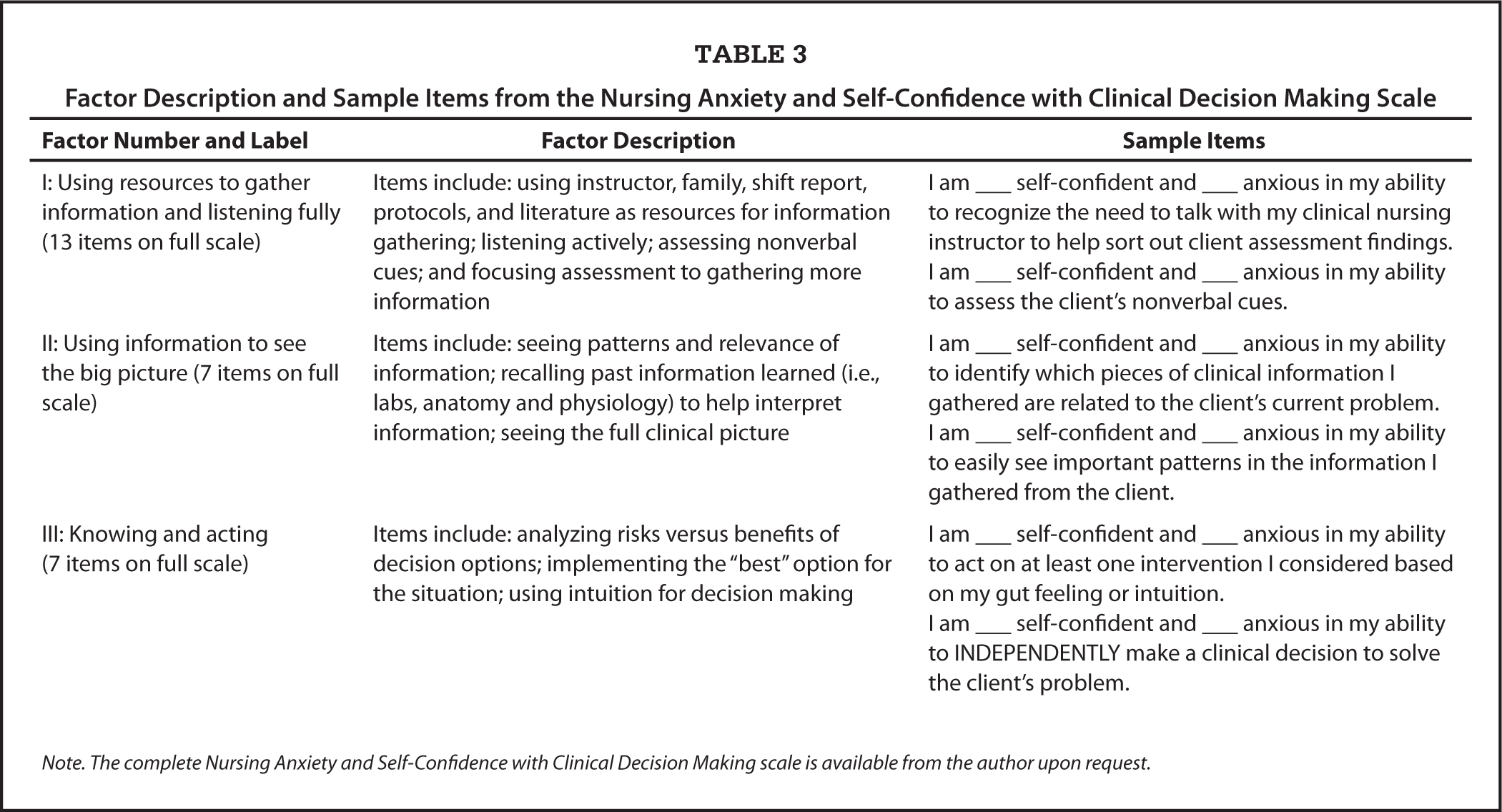 Development And Validation Of A Tool To Measure Self