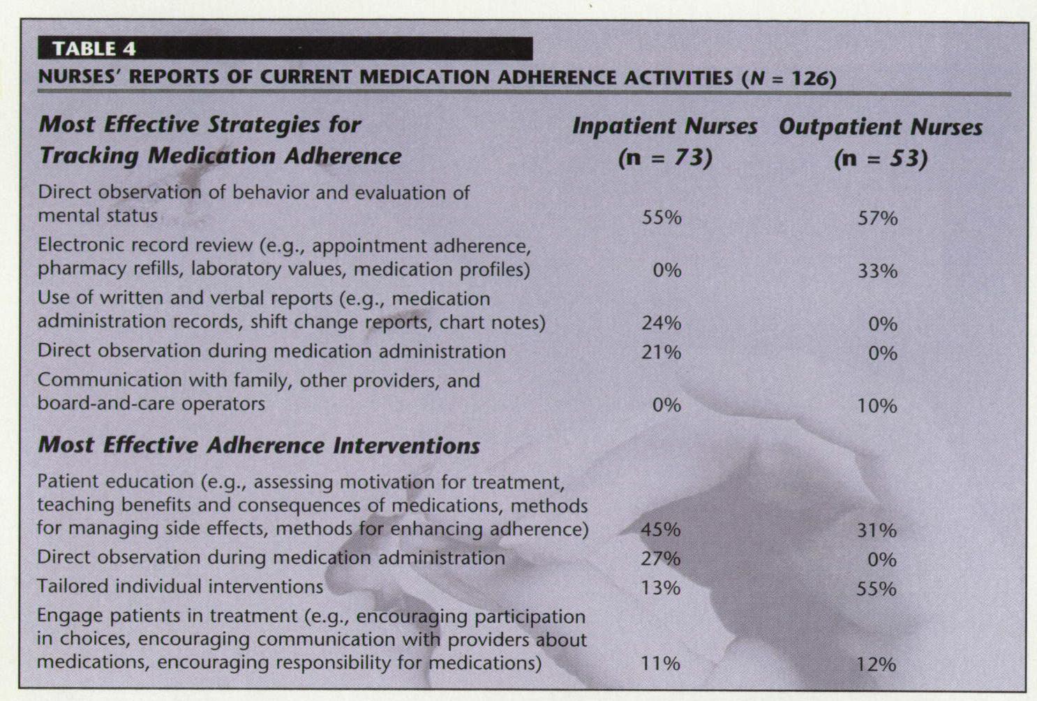 Psychiatric Nursing Amp Medication Adherence