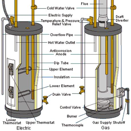 Image Result For What Temperature Should A Water Heater Be Set At