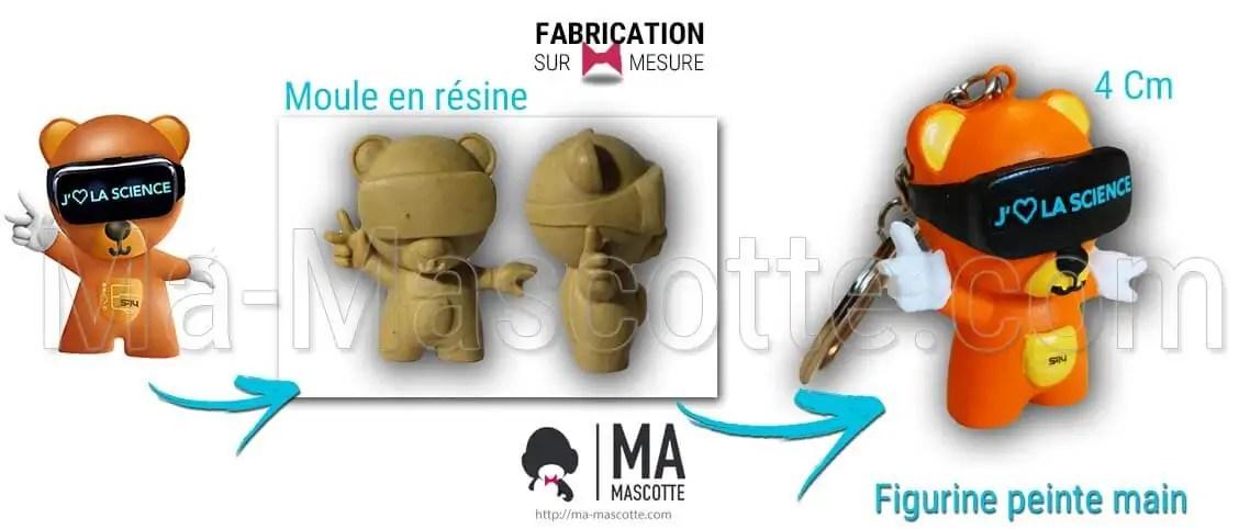 Fabrication Figurine Sur Mesure Résine Porte Clés. Figurine Personnalisée.