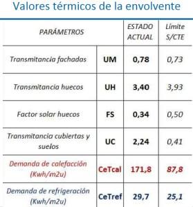 Txonta - Valores de la envolvente térmica