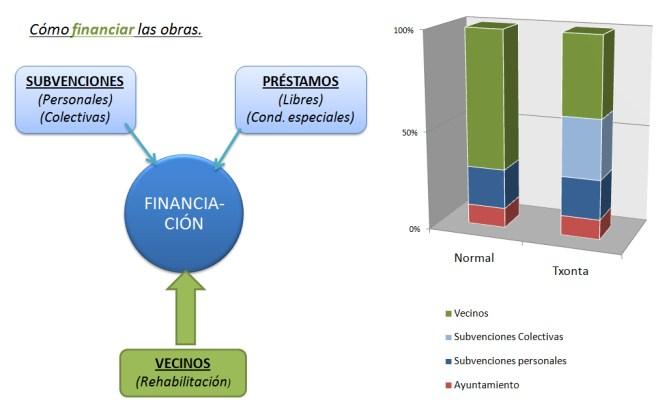 Txonta - Financiación de las obras