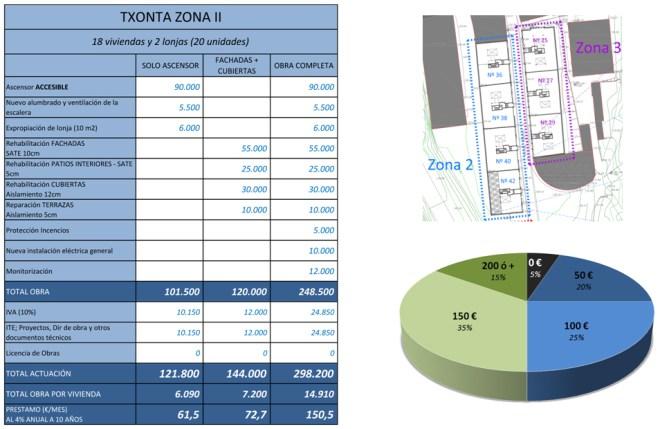 Presupuestos Zona 2-3
