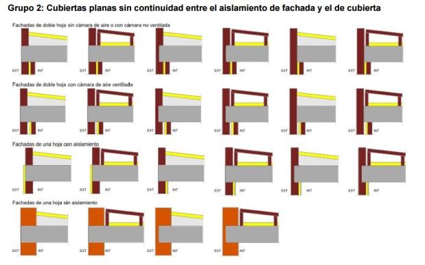 Atlas puentes termicos