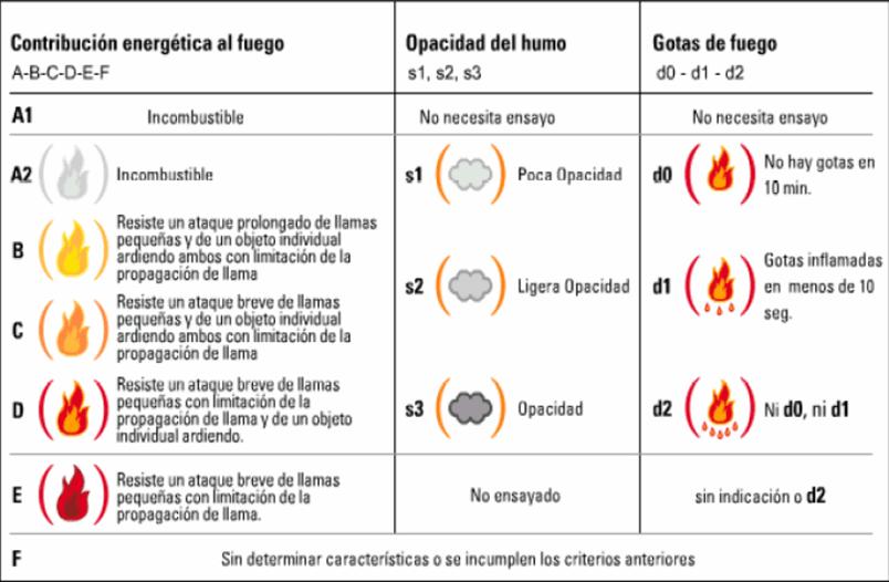 CLASIFICACION-FUEGO-CTE