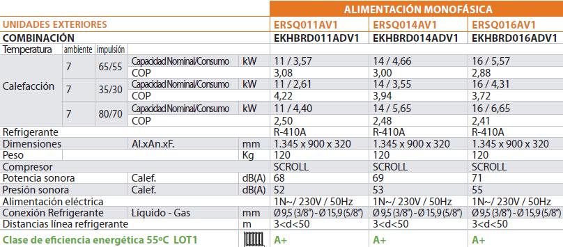Aerotermia datos2