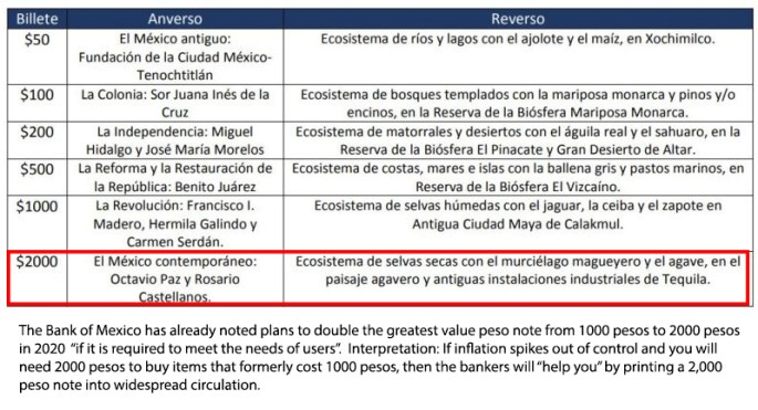 Bank of Mexico plan to release a new 2000 Mexican peso note in 2020
