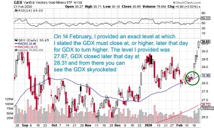 GDX technical chart analysis