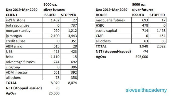 COMEX silver issues and stops data for March 2020