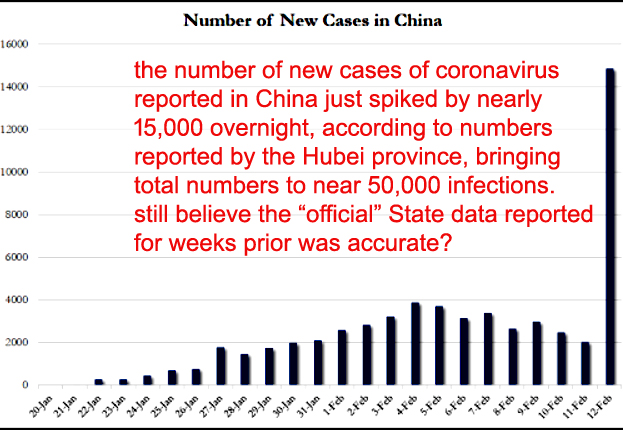 explosion in reporting of coronavirus infections in Hubei province of China
