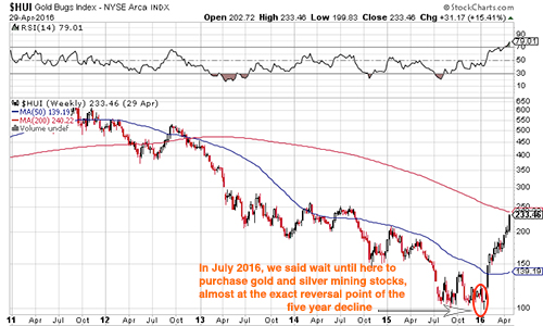 maalamalama calls the exact reversal point of the 5 year gold and silver price decline