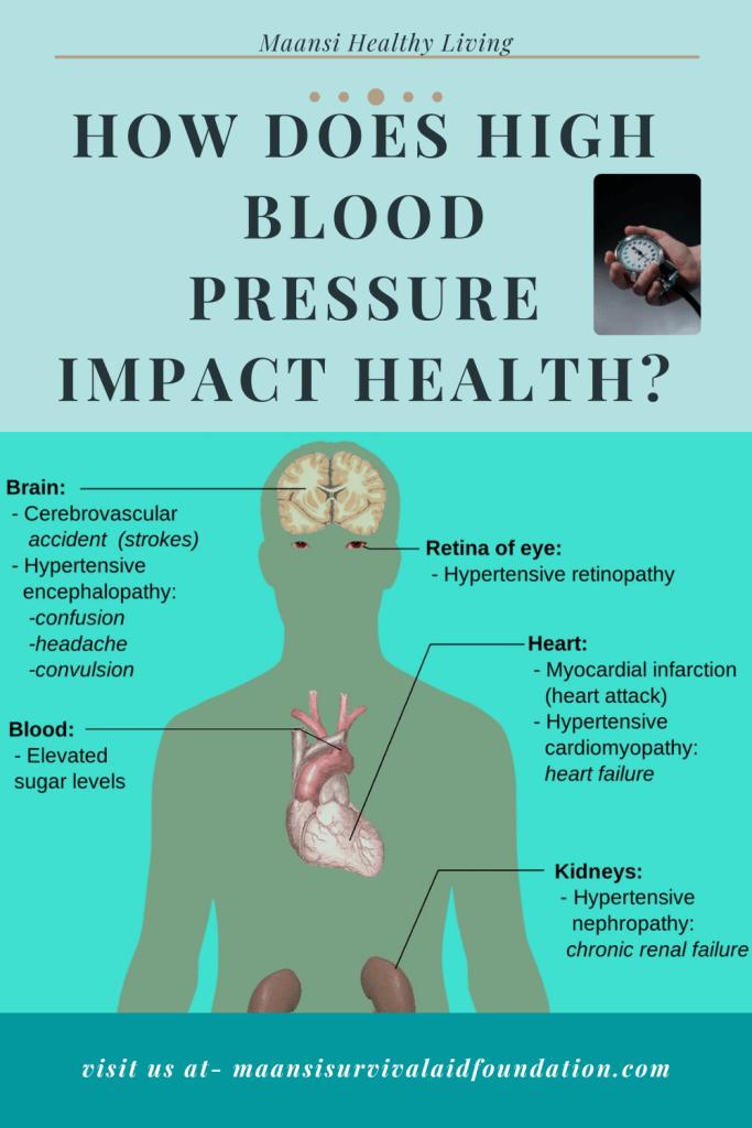 How high blood pressure impact health