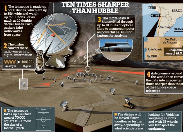 http://www.dailymail.co.uk/sciencetech/article-2292165/Earths-largest-telescope-set-switch--reveal-came-from.html