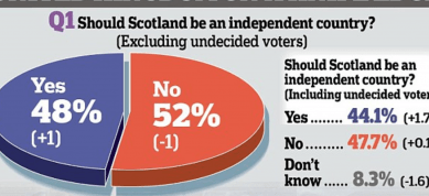 http://www.dailymail.co.uk/news/article-2758522/It-s-close-call-With-day-Scottish-independence-referendum-350-000-voters-undecided.html