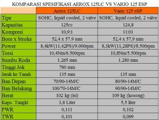 spek-aerox-125lc-vs-vario-125-esp-1