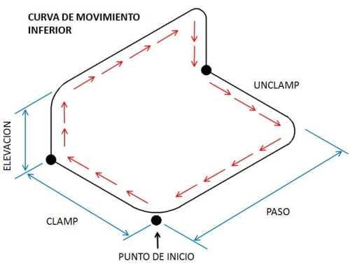 curva-transfer-inferior