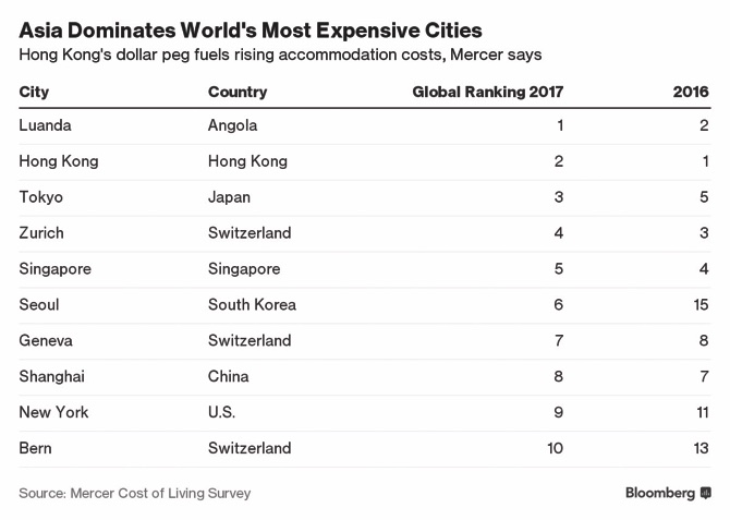 This city is most expensive for expatriates in India