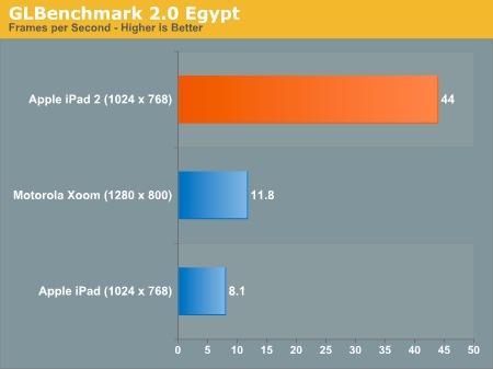 iPad 2 benchmarks - GLBenchmark 2.0 Egypt