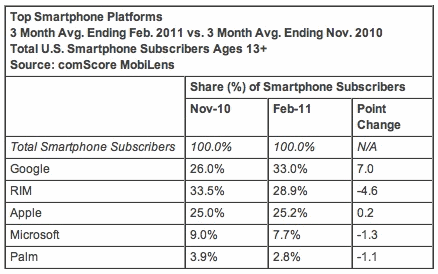 comScore Top Smartphone Platforms Feb. 2011
