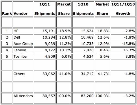 IDC Q1 2011 Worldwide PC Shipments