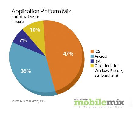 Millennial Media App Platform Mix