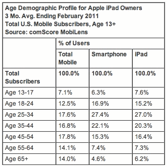 Age Demographic Profile for Apple iPad Owners; 3 Mo. Avg. Ending February 2011; Total U.S. Mobile Subscribers, Age 13+; Source: comScore MobiLens