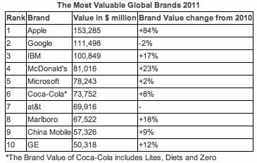 BrandZ Top 100 Most Valuable Global Brands 2011