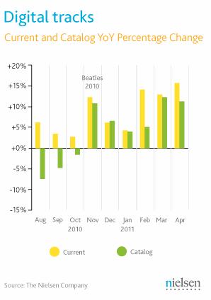 Nielsen Digital Track Sales 2010-2011