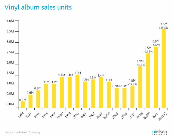 Nielsen Vinyl Album Sales 2010-2011
