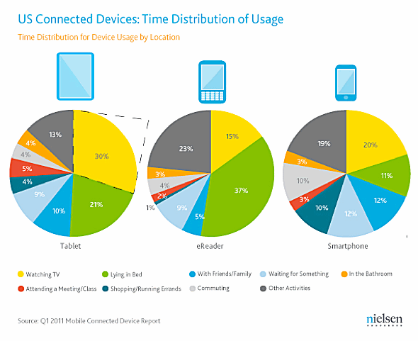 Nielsen: U.S. Connected Devices, Time Distribution of Usage