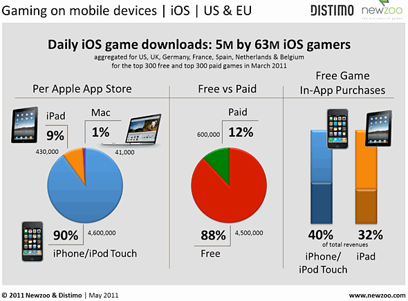 March 2011 Daily iOS Game Downloads - Distimo and Newzoo