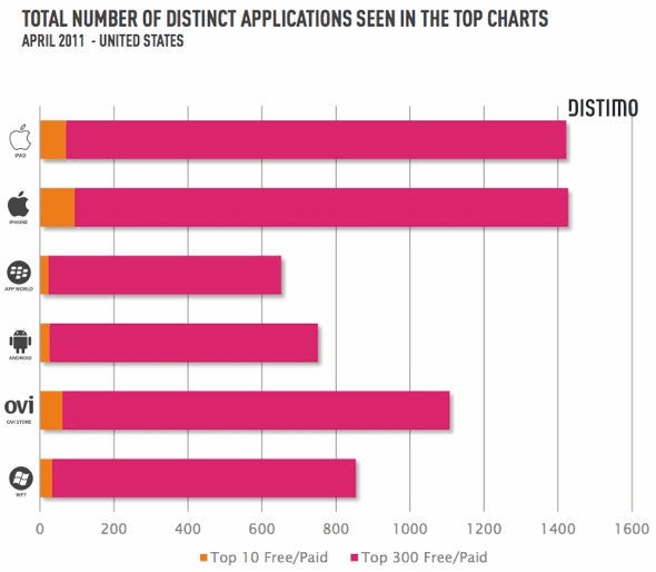Distimo App Store report May 2011