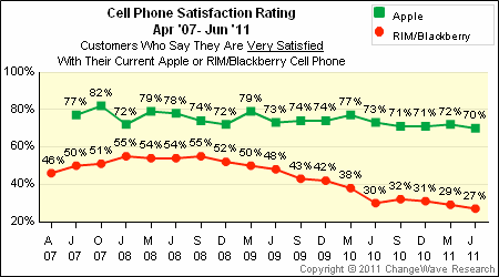 Cellphone satisfaction rating, April 2007-June 2011