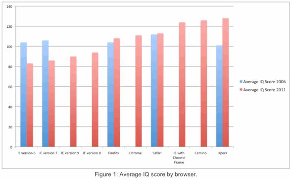 AptiQuant average IQ score by browser