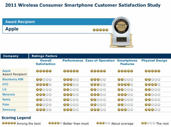 JD Power 2011 Wireless Consumer Smartphone Customer Satisfaction Study
