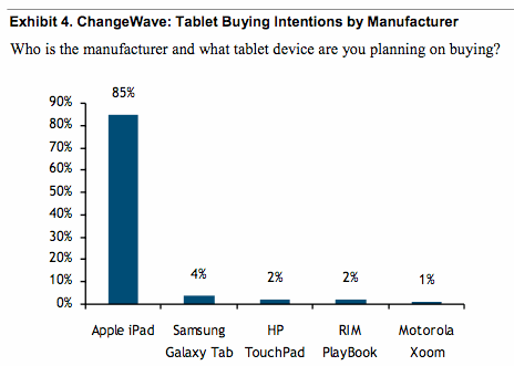 ChangeWave tablet buying intentions