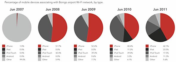 Boingo platform shares June 2007-June 2011
