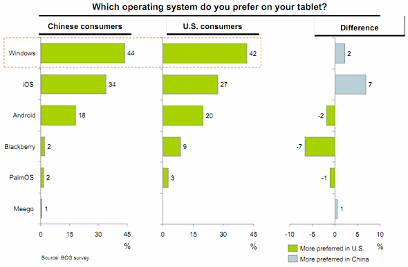 Boston Consulting Group Tablet OS Survey