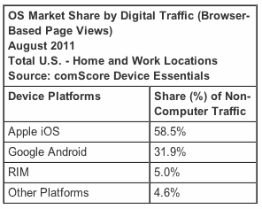 OS Market Share by Digital Traffic (Browser-Based Page Views) August 2011 Total U.S. - Home and Work Locations Source: comScore Device Essentials